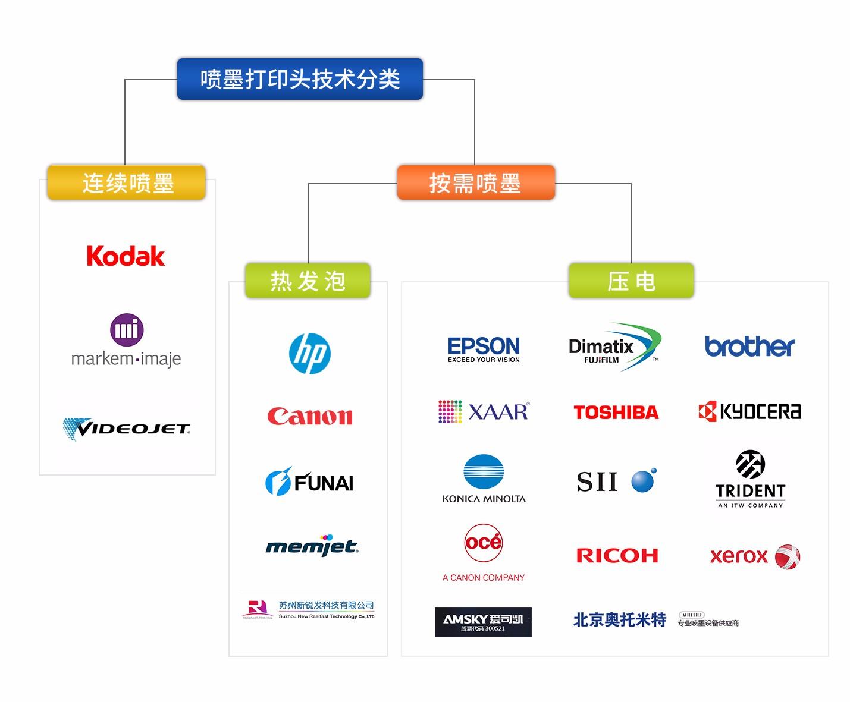喷墨打印头技术分类.jpg