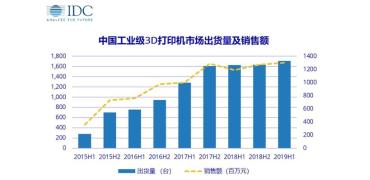 中国工业级3D打印,两驱动力引爆增量市场