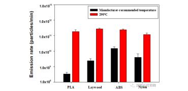韩国研究人员调查了温度对FFF 3D打印颗粒物排放速率的影响