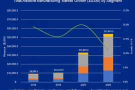 2019年全球3D打印市场已达百亿美元