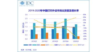 家用需求激增,中国打印外设市场出货量超365万台