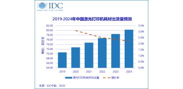 2019总出货量9585.6万支,激光家用产品在中国打印耗材市场中获发展契机