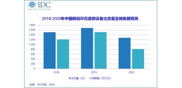 """中国数码印花市场 —— 疫情下""""暗藏""""转型新动力"""