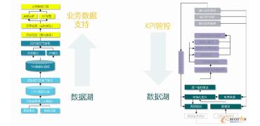 行业应用:制造企业供应链经营分析体系建设指南