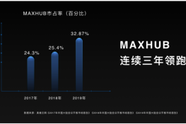 MAXHUB、华为新老玩家混战,会议平板的万亿市场将由谁来瓜分?
