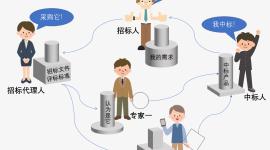 依法规范招标采购融合现代智慧供应链的路径探索
