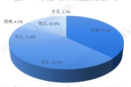 华东地区的3D打印市场 哪个省市走在前面?