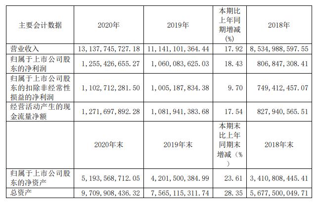 近三年主要会计数据.png