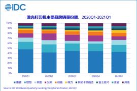 一季度供应短缺持续发酵,多因素推动中国打印外设市场增长