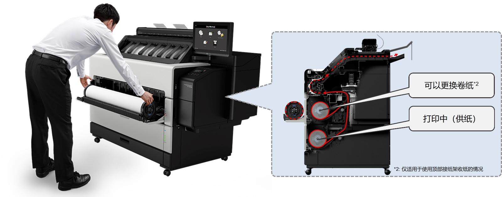 "5.imagePROGRAFTZ-53005300MFP首次搭载了""卷纸热插拔更换""技术.jpg"