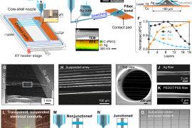 研究人员开发3D打印微型透明电子纤维可用于新一代传感器