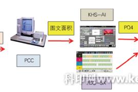 胶印色彩管理难不难?安徽新华采用两大系统破解难题!